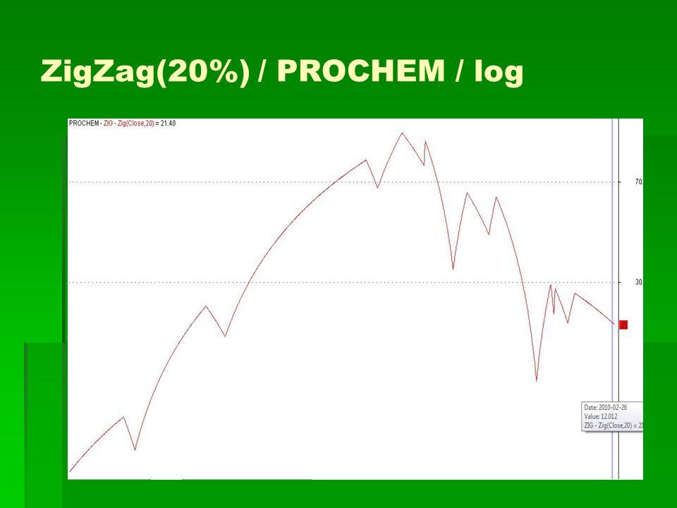 ZigZag(20%) / PROCHEM / log