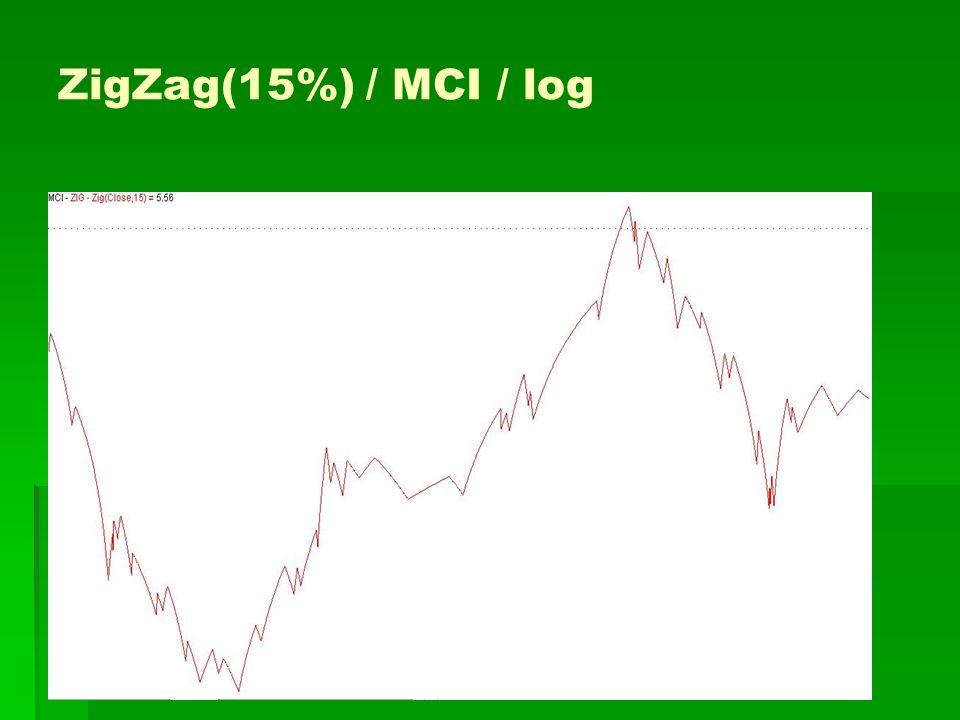 ZigZag(15%) / MCI / log
