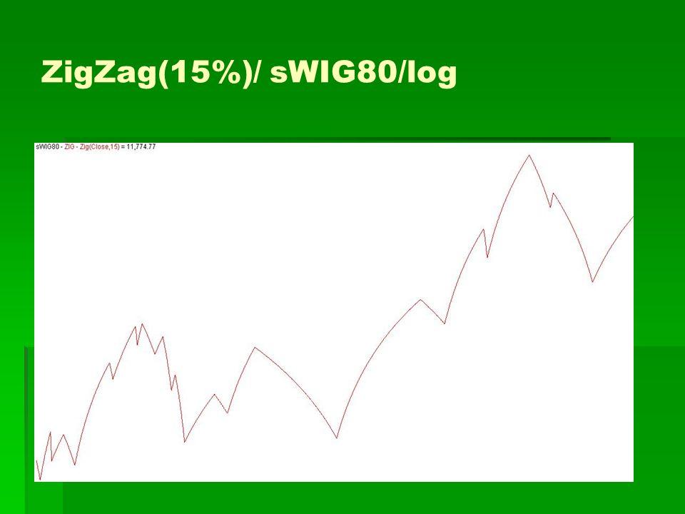 ZigZag(15%)/ sWIG80/log
