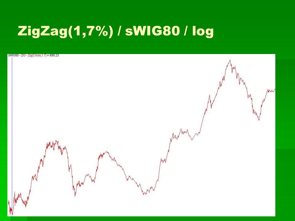 ZigZag(1,7%) / sWIG80 / log