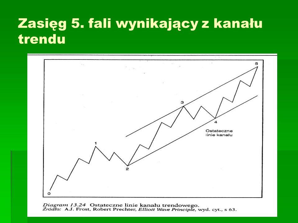 Zasięg 5. fali wynikający z kanału trendu