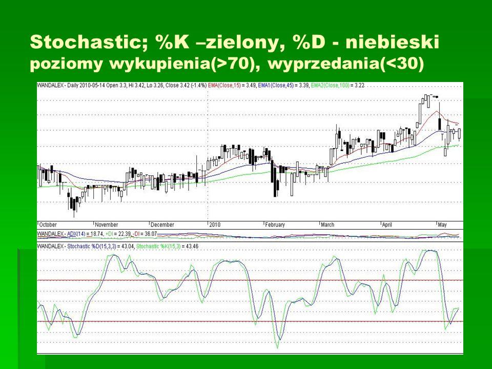 Stochastic; %K –zielony, %D - niebieski poziomy wykupienia(>70), wyprzedania(<30)