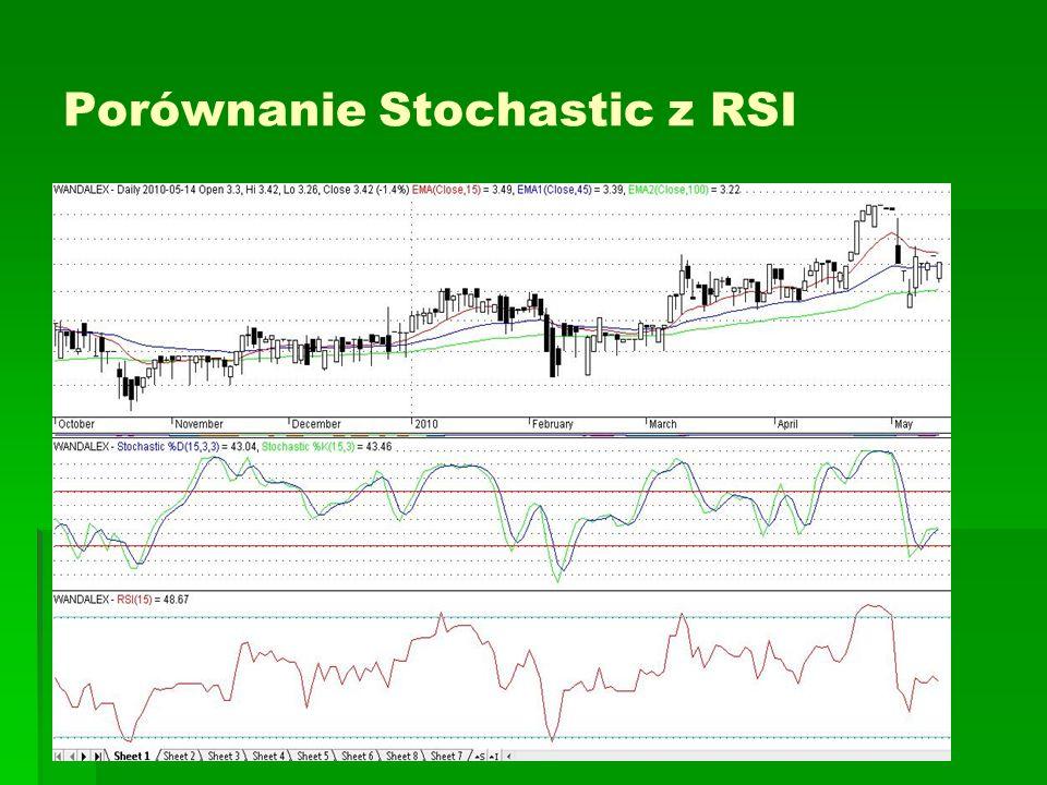 Porównanie Stochastic z RSI