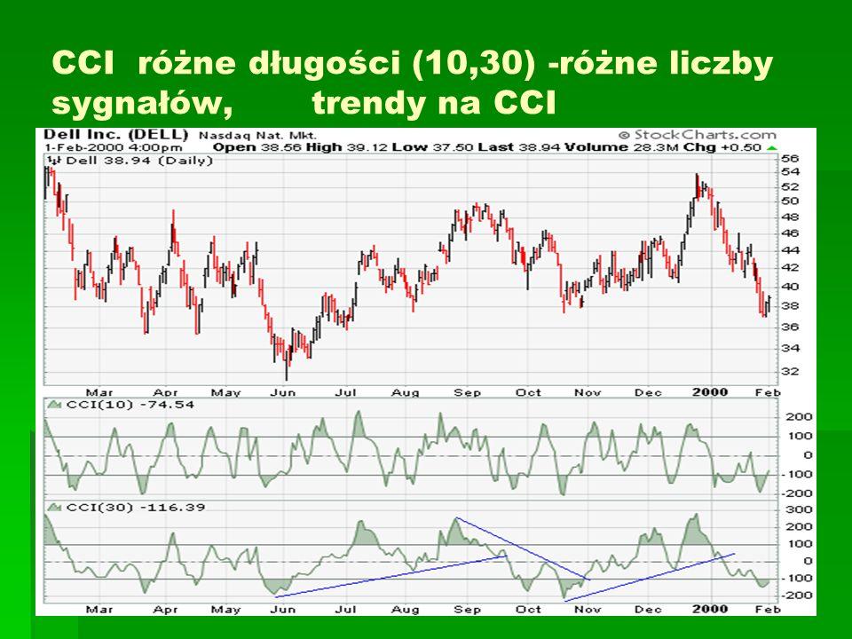 CCI różne długości (10,30) -różne liczby sygnałów, trendy na CCI
