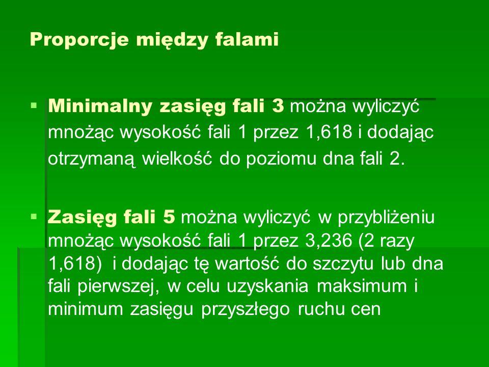 Proporcje między falami Minimalny zasięg fali 3 można wyliczyć mnożąc wysokość fali 1 przez 1,618 i dodając otrzymaną wielkość do poziomu dna fali 2.