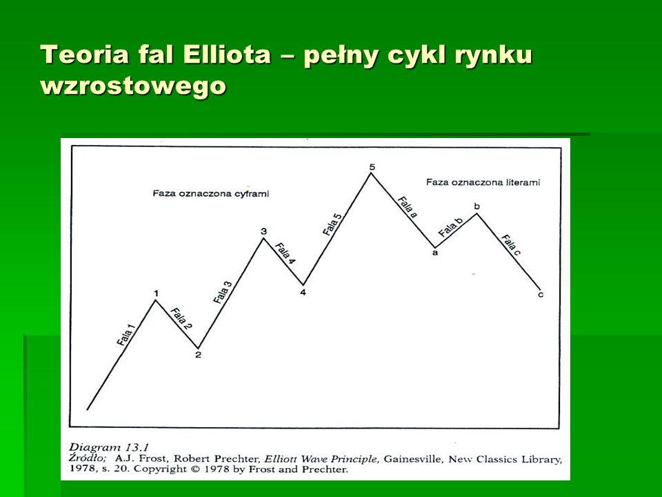 Teoria fal Elliota – pełny cykl rynku wzrostowego