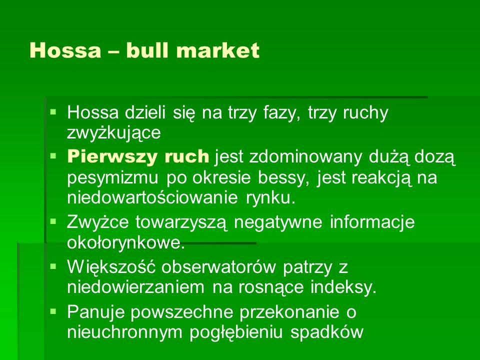 Teoria fal Elliota Rosnący rynek akcji podlega powtarzającemu się rytmowi pięciofalowej fazy wzrostu, po której następuje trójfalowa faza spadku.