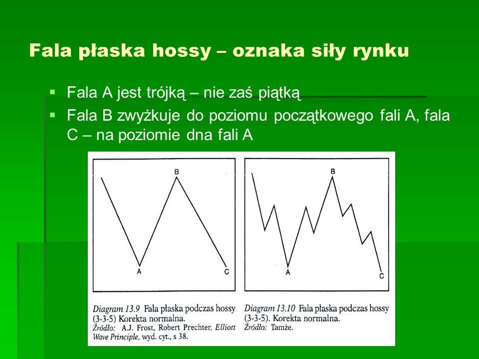 Fala płaska hossy – oznaka siły rynku Fala A jest trójką – nie zaś piątką Fala B zwyżkuje do poziomu początkowego fali A, fala C – na poziomie dna fal