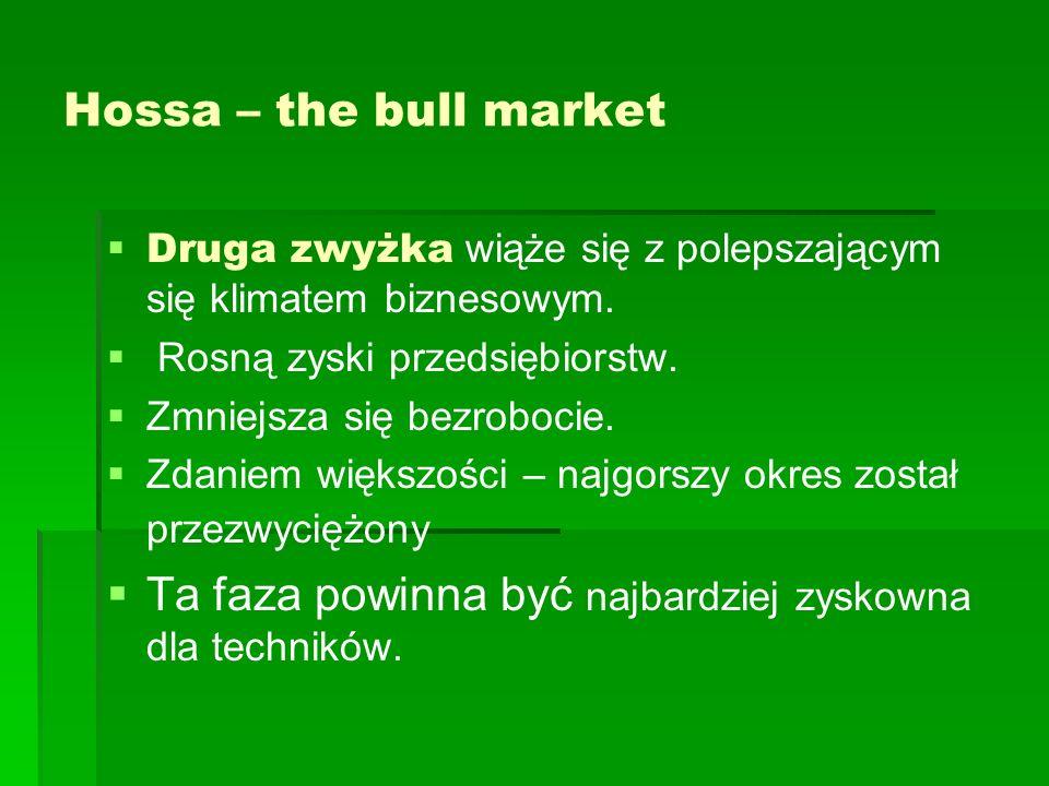 Hossa – the bull market Trzecią zwyżkę charakteryzuje przesadny optymizm w dyskontowaniu przyszłości.