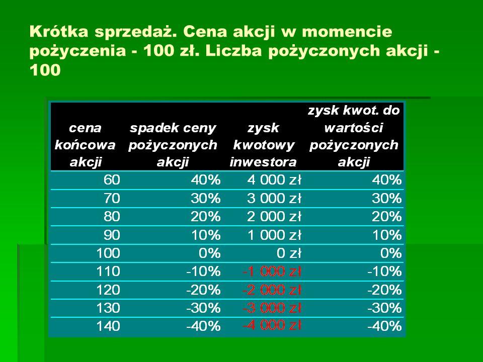 Krótka sprzedaż. Cena akcji w momencie pożyczenia - 100 zł. Liczba pożyczonych akcji - 100