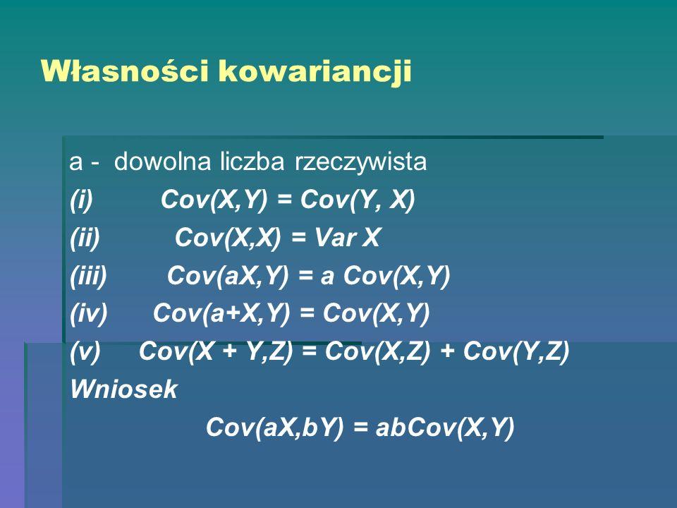 Własności kowariancji a - dowolna liczba rzeczywista (i) Cov(X,Y) = Cov(Y, X) (ii) Cov(X,X) = Var X (iii) Cov(aX,Y) = a Cov(X,Y) (iv) Cov(a+X,Y) = Cov
