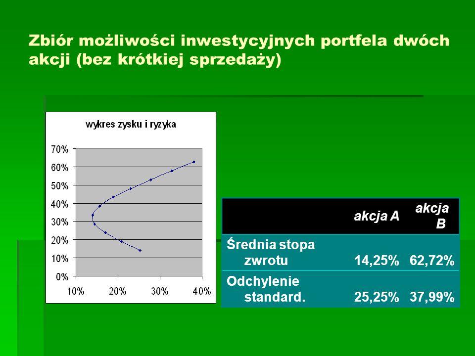 Zbiór możliwości inwestycyjnych portfela dwóch akcji (bez krótkiej sprzedaży) akcja A akcja B Średnia stopa zwrotu14,25%62,72% Odchylenie standard.25,