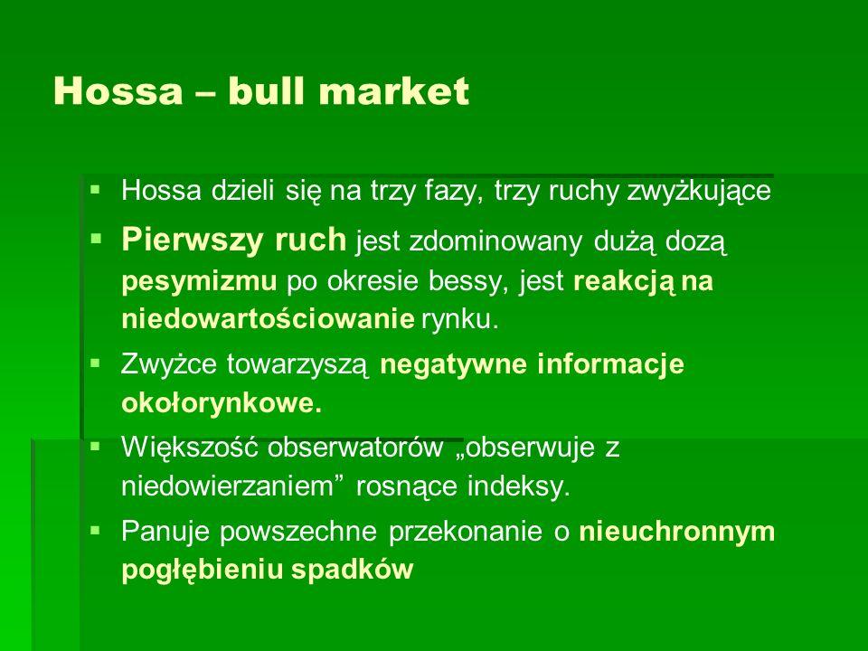 Hossa – bull market Hossa dzieli się na trzy fazy, trzy ruchy zwyżkujące Pierwszy ruch jest zdominowany dużą dozą pesymizmu po okresie bessy, jest rea