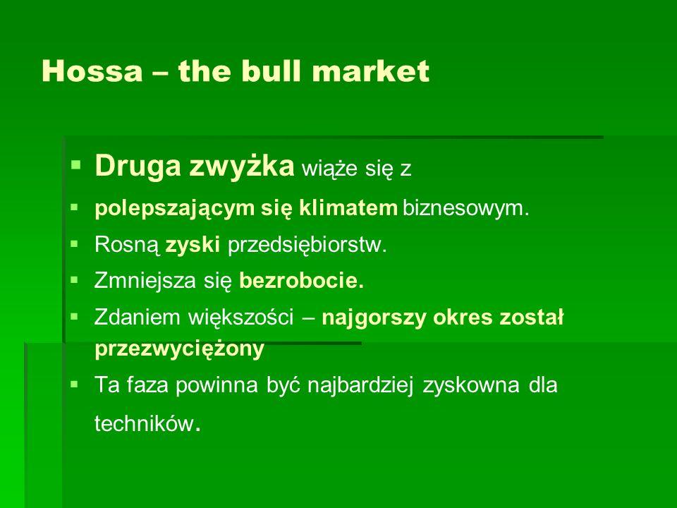 Fala płaska (3-3-5) bessy – oznaka słabości rynku