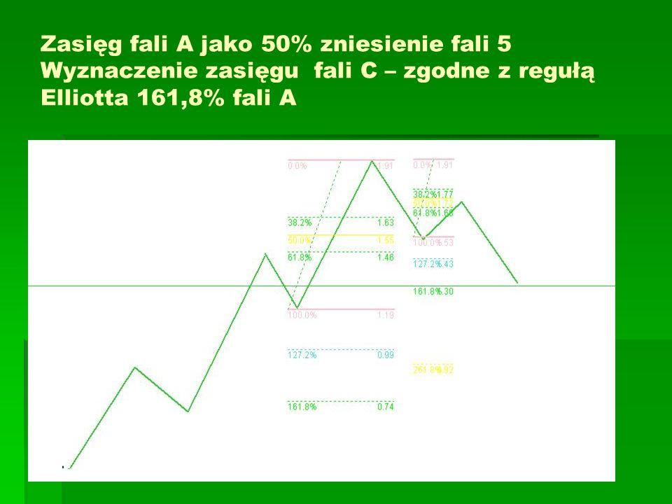 Zasięg fali A jako 50% zniesienie fali 5 Wyznaczenie zasięgu fali C – zgodne z regułą Elliotta 161,8% fali A