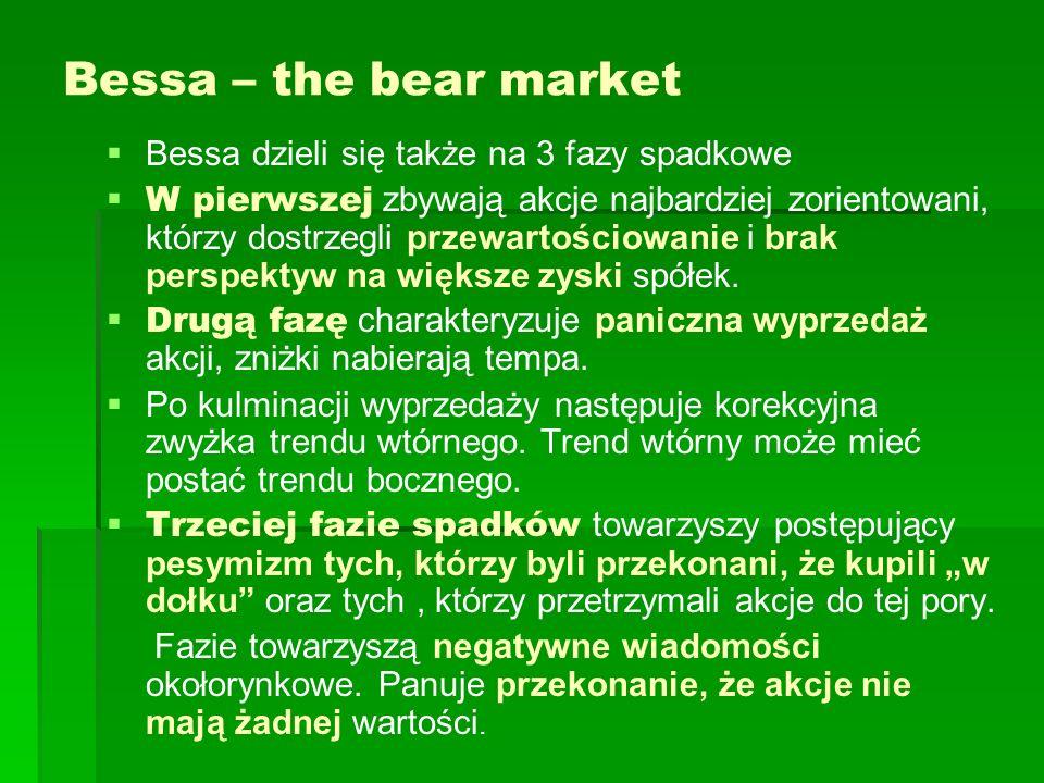 Bessa – the bear market Bessa dzieli się także na 3 fazy spadkowe W pierwszej zbywają akcje najbardziej zorientowani, którzy dostrzegli przewartościow