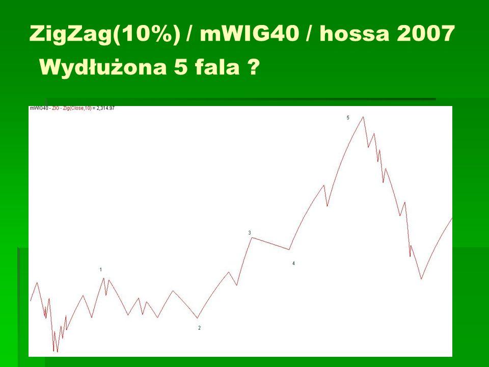 ZigZag(10%) / mWIG40 / hossa 2007 Wydłużona 5 fala ?