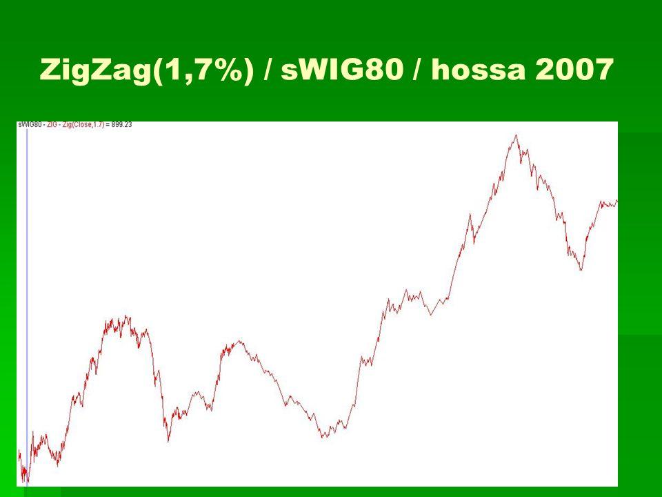 ZigZag(1,7%) / sWIG80 / hossa 2007