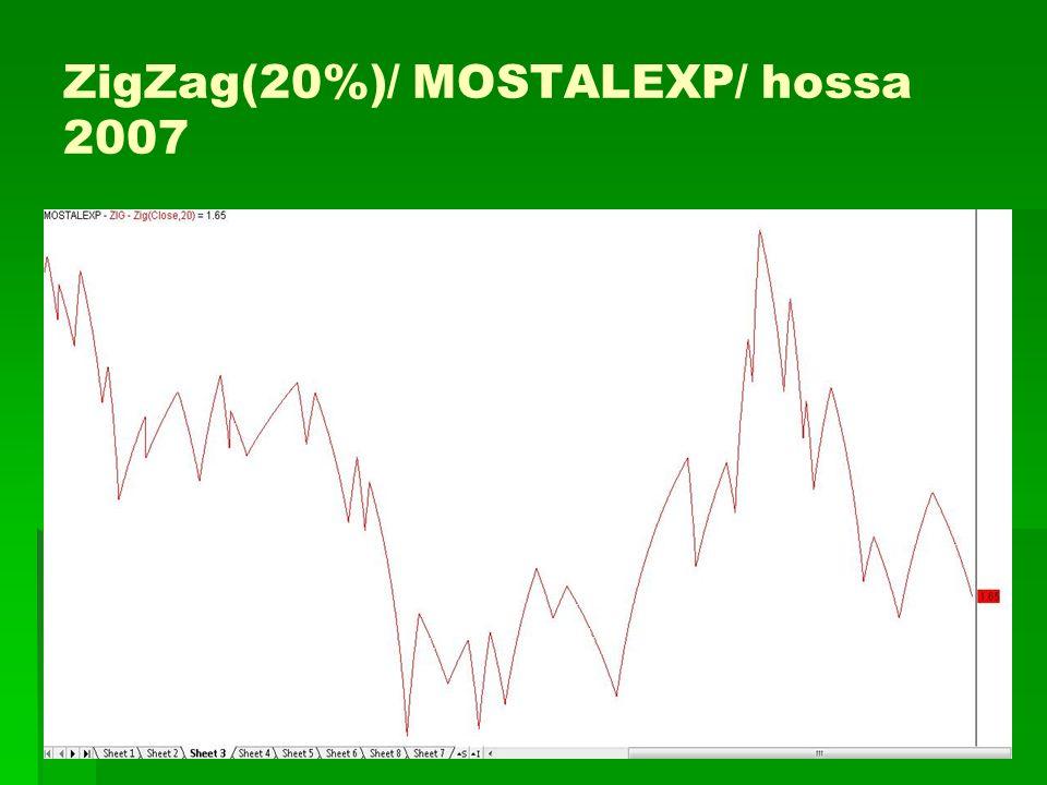 ZigZag(20%)/ MOSTALEXP/ hossa 2007