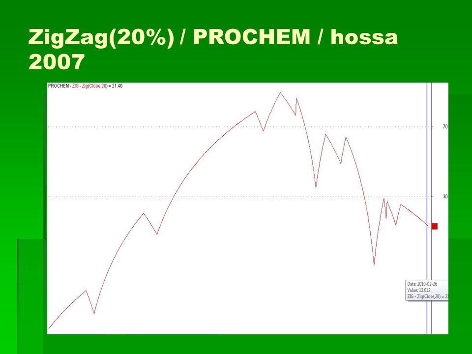 ZigZag(20%) / PROCHEM / hossa 2007