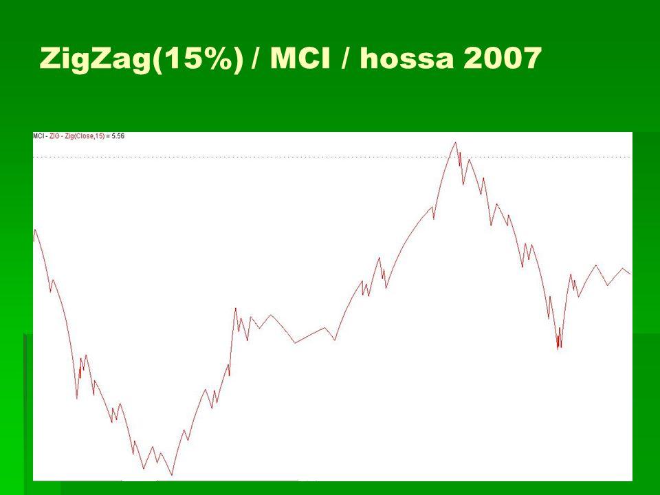ZigZag(15%) / MCI / hossa 2007