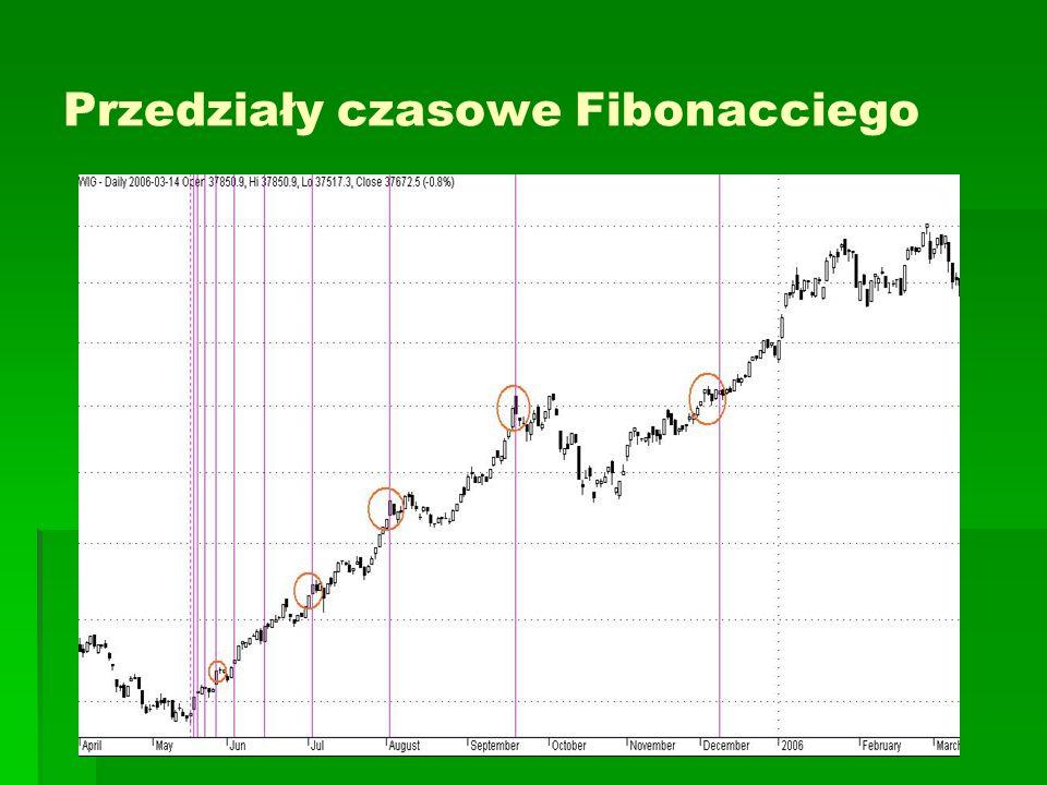 Przedziały czasowe Fibonacciego