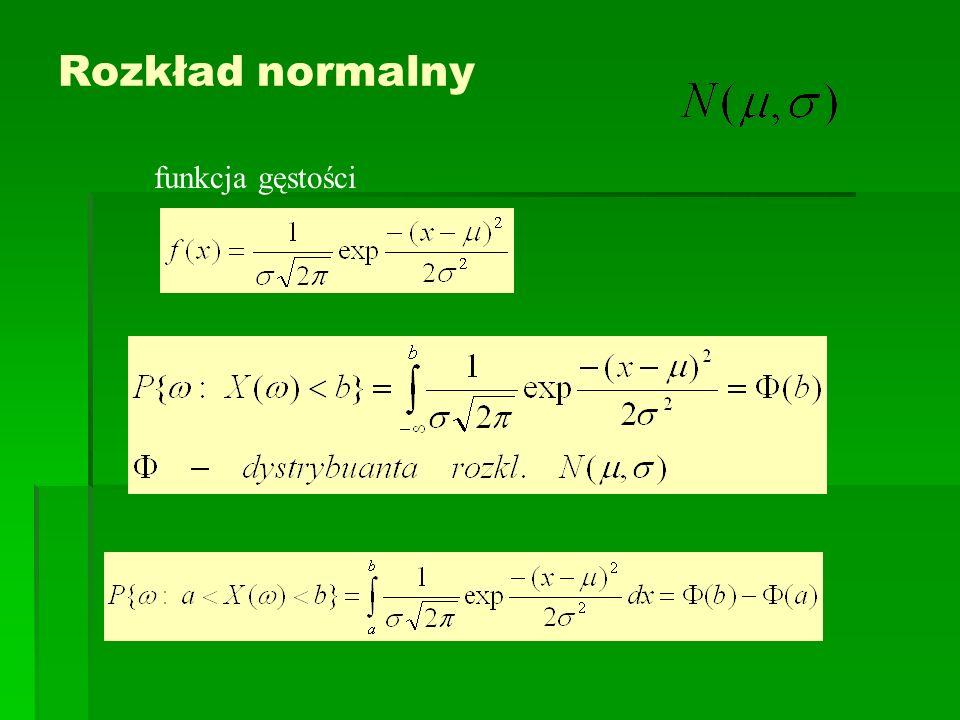 Rozkład normalny funkcja gęstości