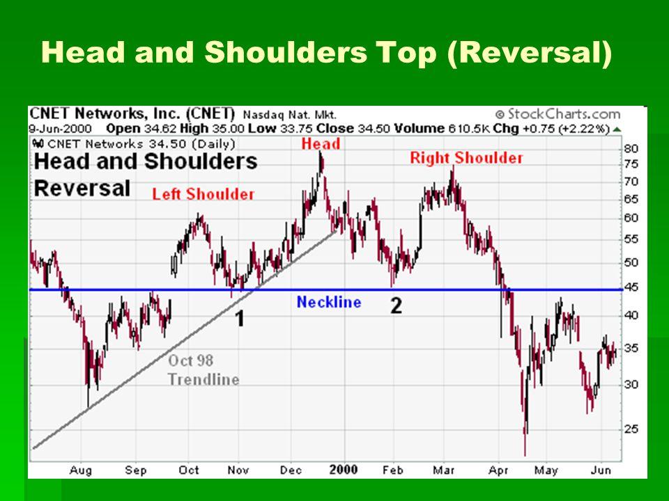 Head and Shoulders Top (Reversal)
