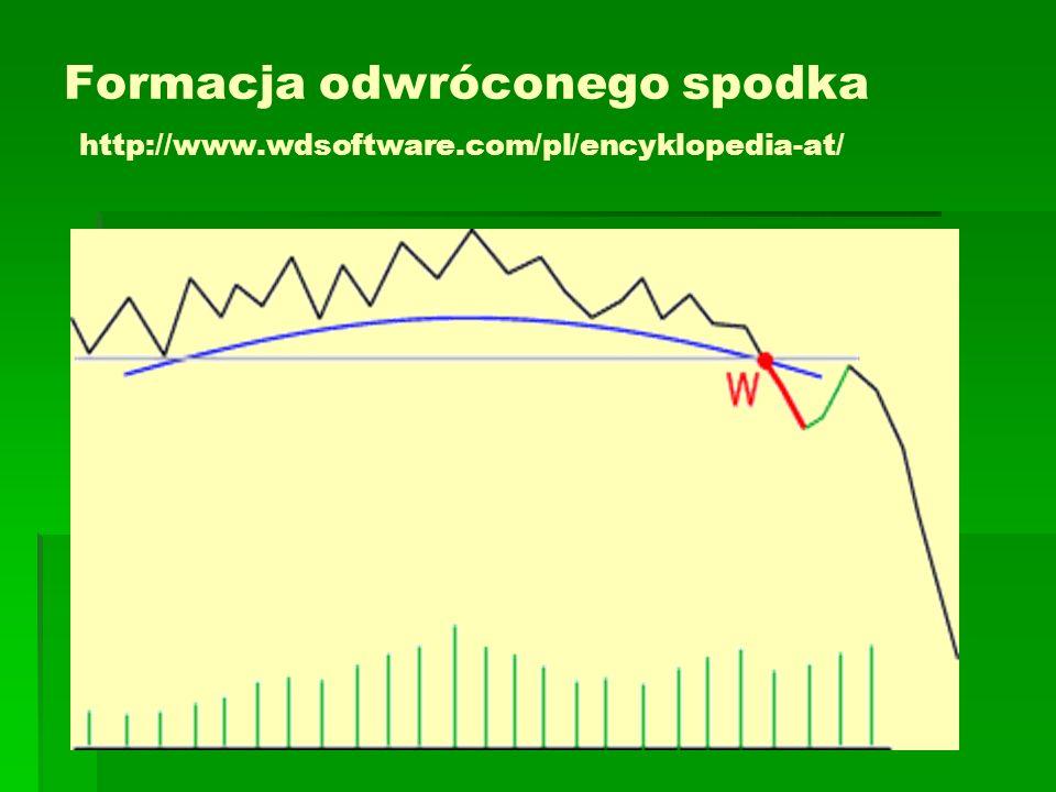 Formacja odwróconego spodka http://www.wdsoftware.com/pl/encyklopedia-at/