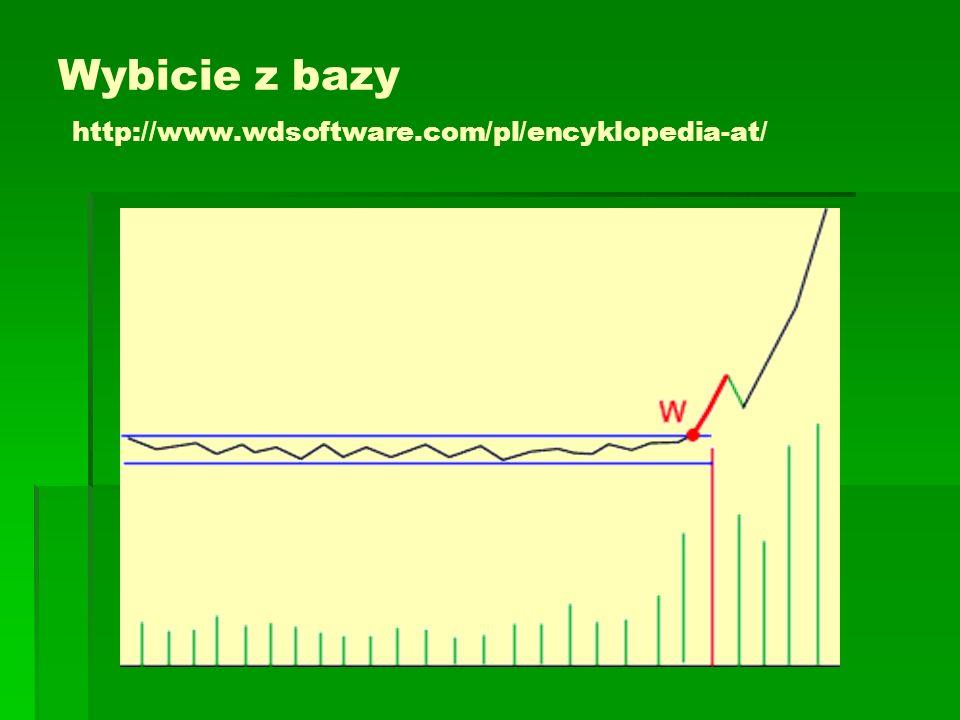 Wybicie z bazy http://www.wdsoftware.com/pl/encyklopedia-at/