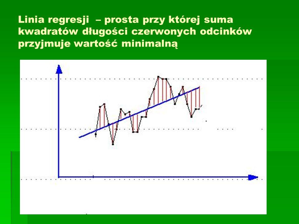 Linia regresji – prosta przy której suma kwadratów długości czerwonych odcinków przyjmuje wartość minimalną