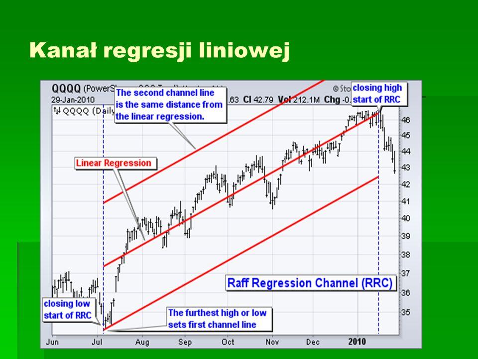 Kanał regresji liniowej