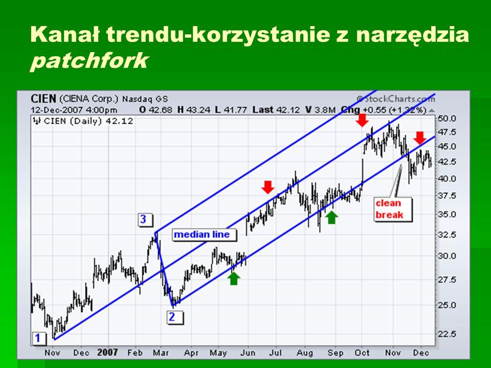 Kanały trendu - korzystanie z narzędzia patchfork