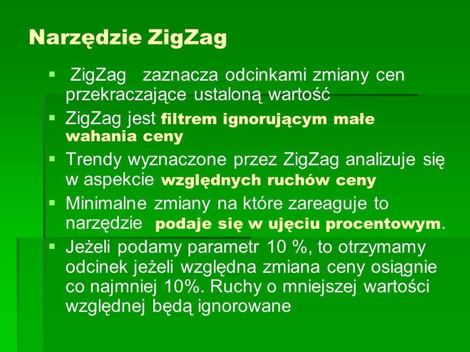 Narzędzie ZigZag ZigZag zaznacza odcinkami zmiany cen przekraczające ustaloną wartość ZigZag jest filtrem ignorującym małe wahania ceny Trendy wyznaczone przez ZigZag analizuje się w aspekcie względnych ruchów ceny Minimalne zmiany na które zareaguje to narzędzie podaje się w ujęciu procentowym.