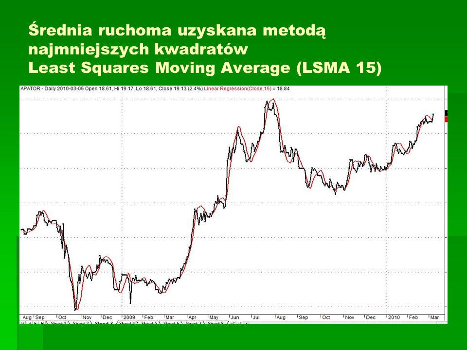 Średnia ruchoma uzyskana metodą najmniejszych kwadratów Least Squares Moving Average (LSMA 15)