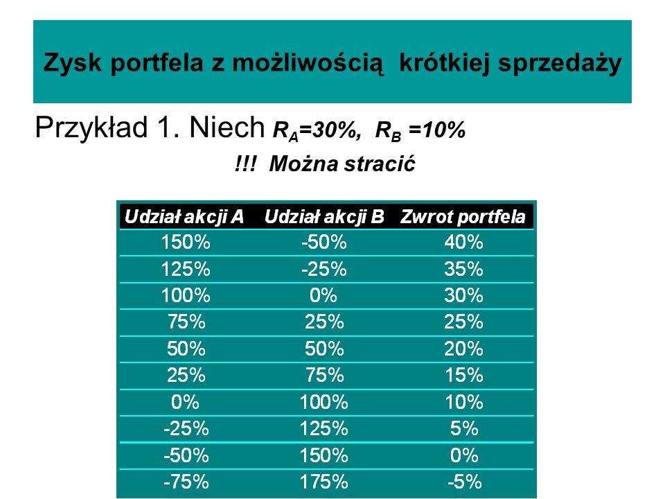 Zysk portfela z możliwością krótkiej sprzedaży Przykład 1. Niech R A =30%, R B =10% !!! Można stracić