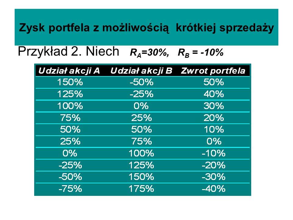 Zysk portfela z możliwością krótkiej sprzedaży Przykład 2. Niech R A =30%, R B = -10%