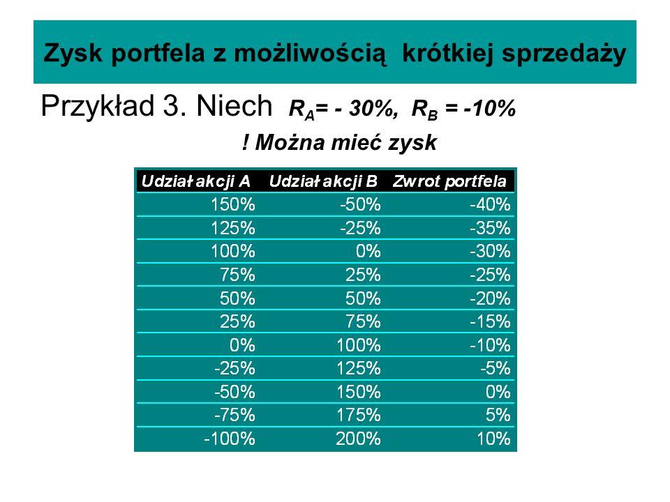 Zysk portfela z możliwością krótkiej sprzedaży Przykład 3. Niech R A = - 30%, R B = -10% ! Można mieć zysk
