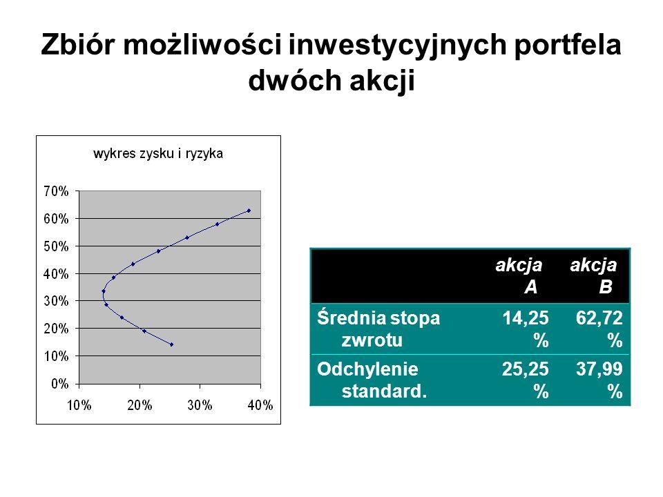 Zbiór możliwości inwestycyjnych portfela dwóch akcji akcja A akcja B Średnia stopa zwrotu 14,25 % 62,72 % Odchylenie standard. 25,25 % 37,99 %