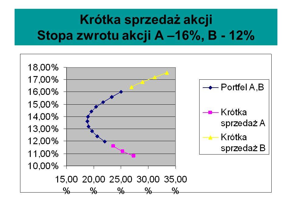 Krótka sprzedaż akcji Stopa zwrotu akcji A –16%, B - 12%