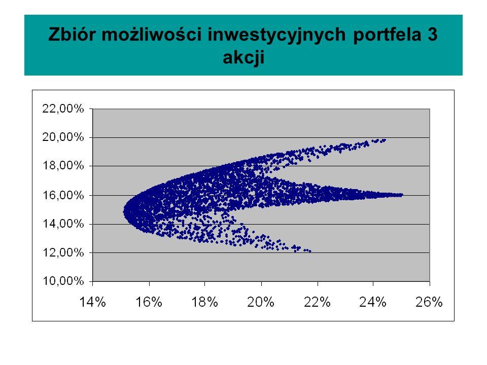 Zbiór możliwości inwestycyjnych portfela 3 akcji