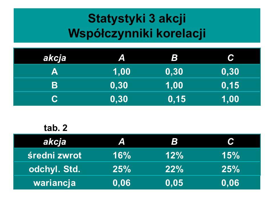 Statystyki 3 akcji Współczynniki korelacji akcjaABC A1,000,30 B 1,000,15 C0,30 0,151,00 tab. 2 akcjaABC średni zwrot16%12%15% odchyl. Std.25%22%25% wa