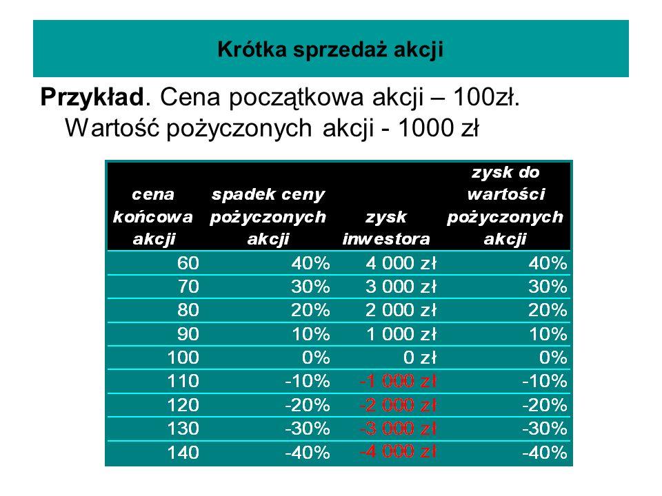 Krótka sprzedaż akcji Przykład. Cena początkowa akcji – 100zł. Wartość pożyczonych akcji - 1000 zł