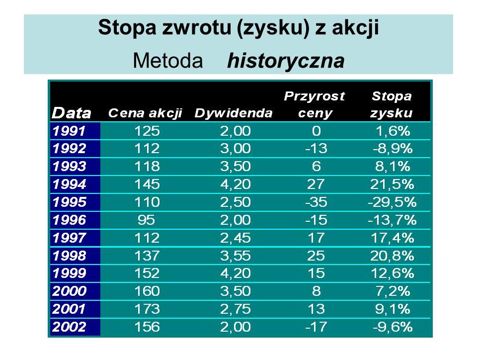 Stopa zwrotu (zysku) z akcji Metoda historyczna Data Cena akcji Dywidenda Przyrost ceny Stopa zysku 1991 125 2,00 0 1,6% 1992 112 3,00 -13 -8,9% 1993