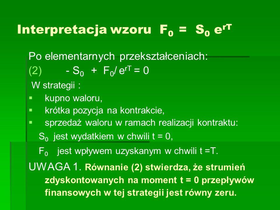 Interpretacja wzoru F 0 = S 0 e rT Po elementarnych przekształceniach: (2) (2) - S 0 + F 0 / e rT = 0 W strategii : kupno waloru, krótka pozycja na ko