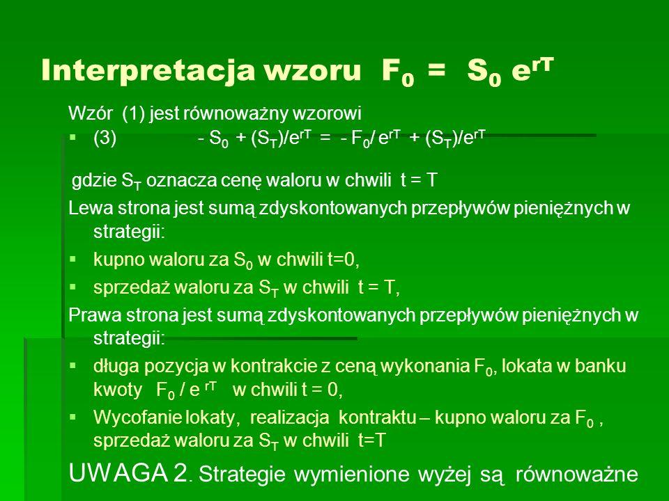 Interpretacja wzoru F 0 = S 0 e rT Wzór (1) jest równoważny wzorowi (3) - S 0 + (S T )/e rT = - F 0 / e rT + (S T )/e rT gdzie S T oznacza cenę waloru