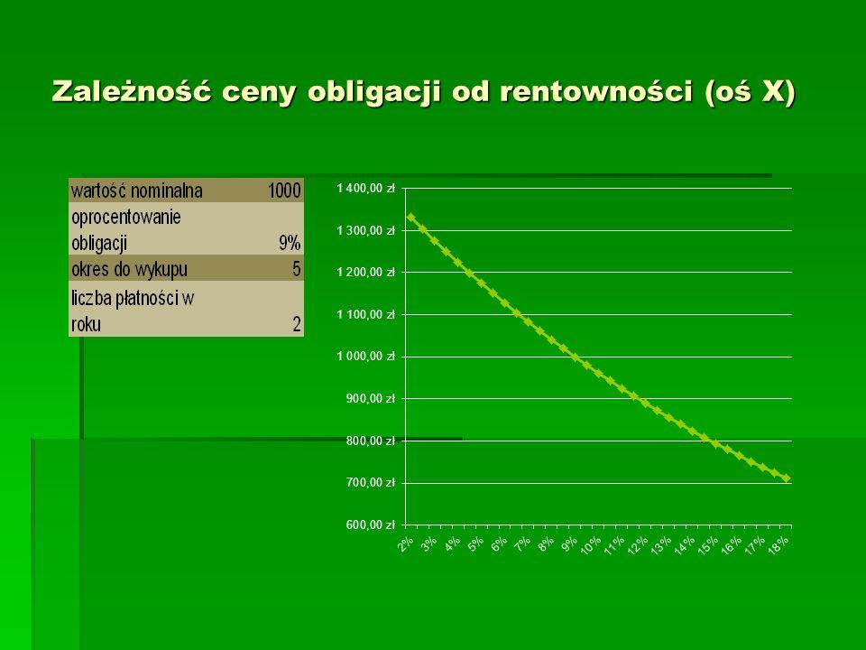 Zależność ceny obligacji od rentowności (oś X)
