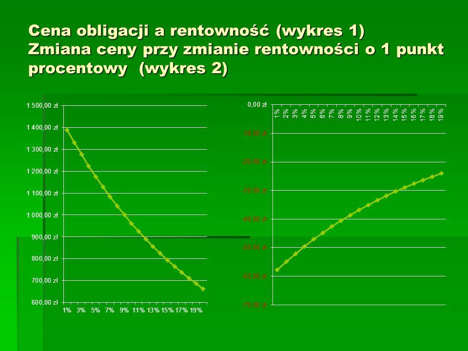 Cena obligacji a rentowność (wykres 1) Zmiana ceny przy zmianie rentowności o 1 punkt procentowy (wykres 2)