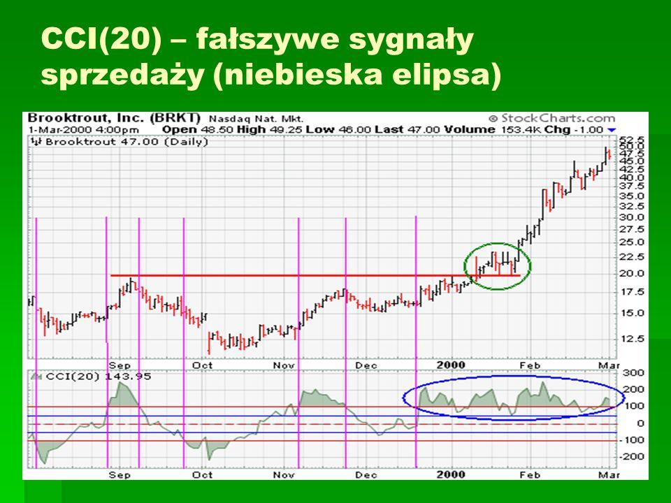 CCI(20) – fałszywe sygnały sprzedaży (niebieska elipsa)
