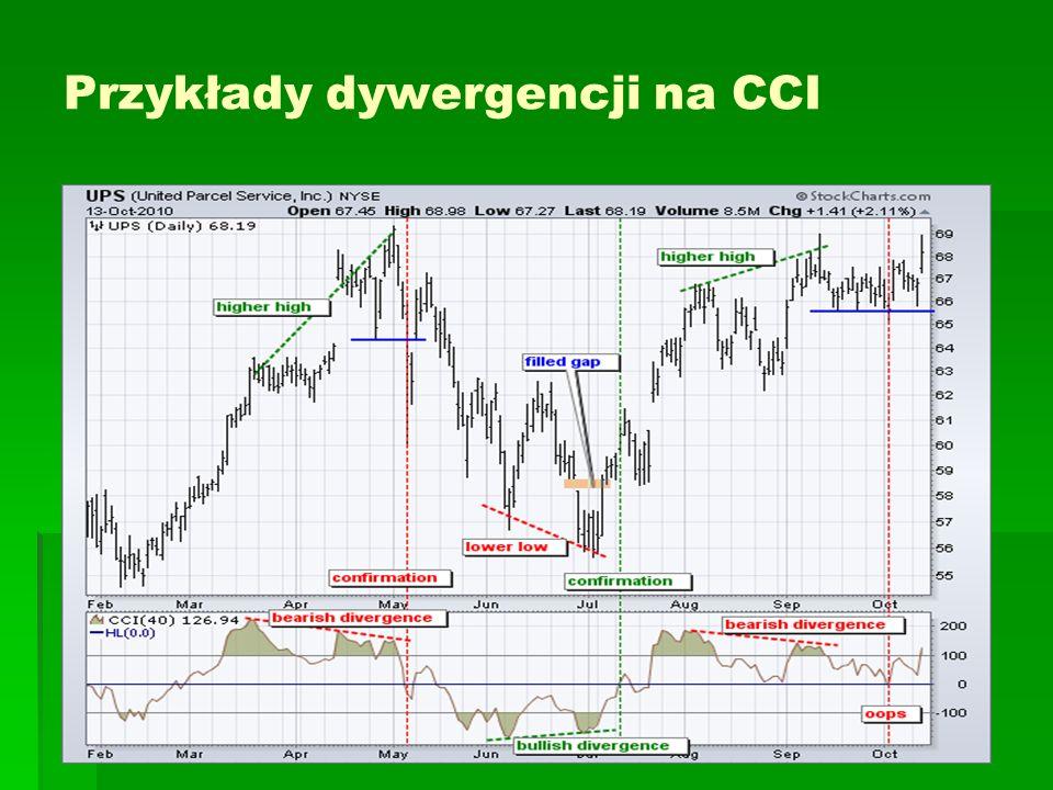 Przykłady dywergencji na CCI